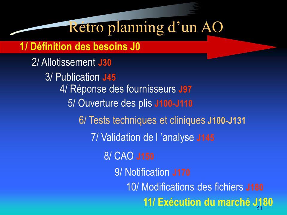 Rétro planning d'un AO 1/ Définition des besoins J0