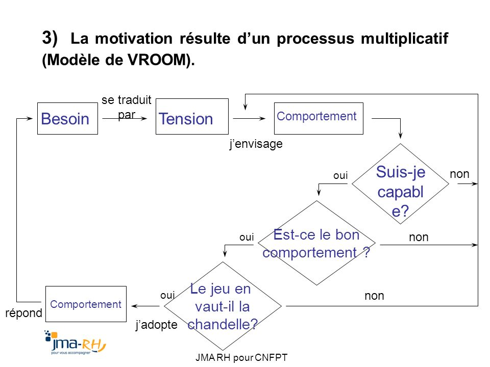 3) La motivation résulte d'un processus multiplicatif (Modèle de VROOM).