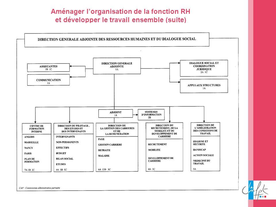 Aménager l'organisation de la fonction RH