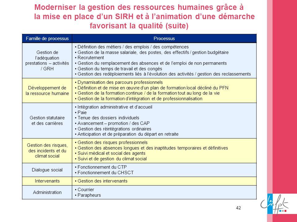 Moderniser la gestion des ressources humaines grâce à la mise en place d'un SIRH et à l'animation d'une démarche favorisant la qualité (suite)