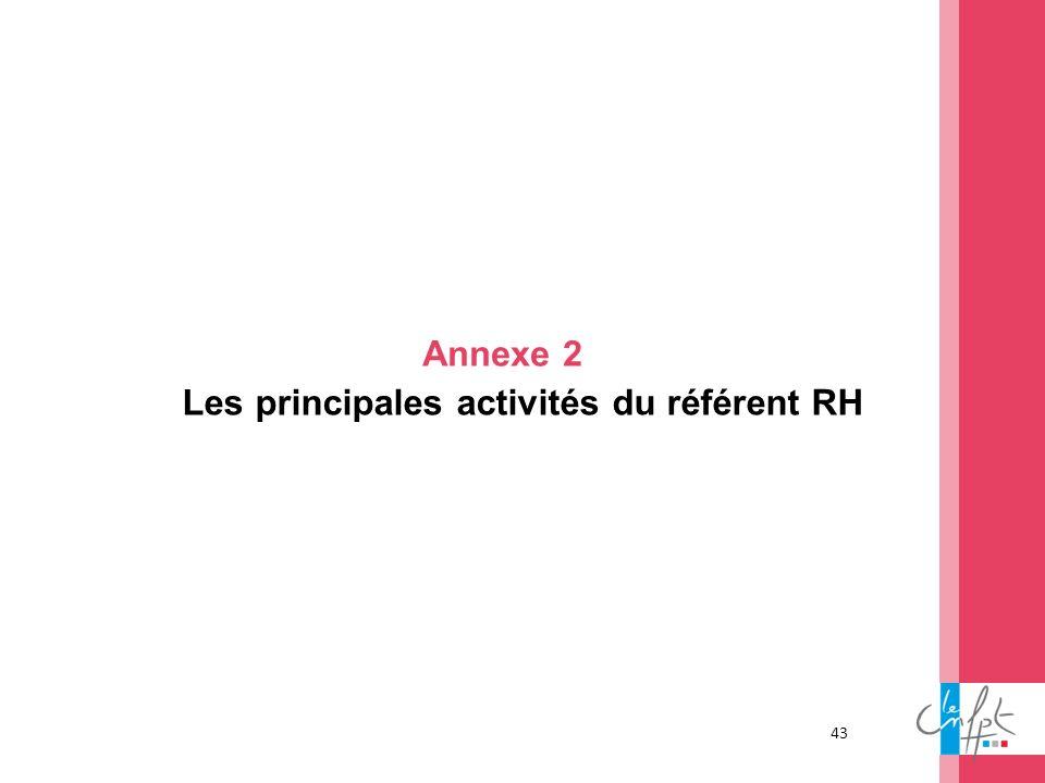 Les principales activités du référent RH