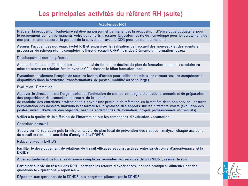Les principales activités du référent RH (suite)