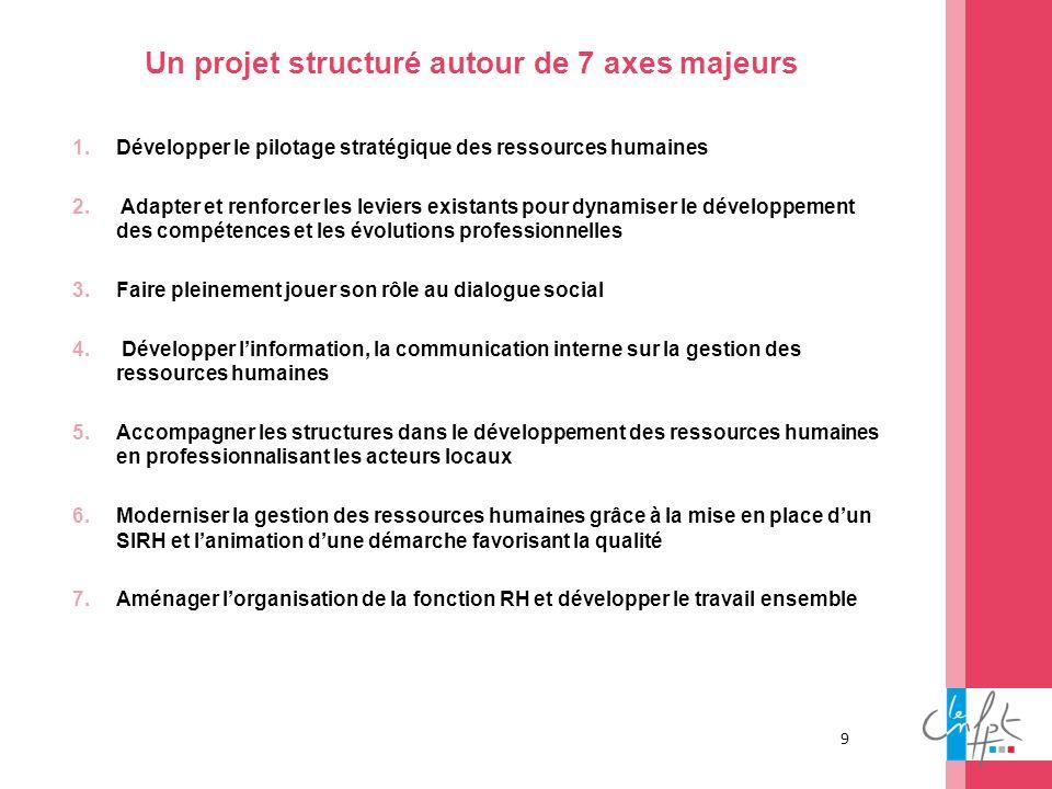 Un projet structuré autour de 7 axes majeurs