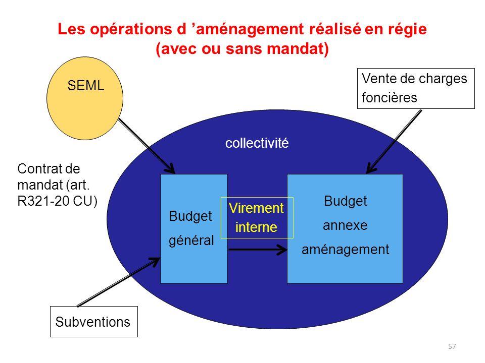 Les opérations d 'aménagement réalisé en régie (avec ou sans mandat)