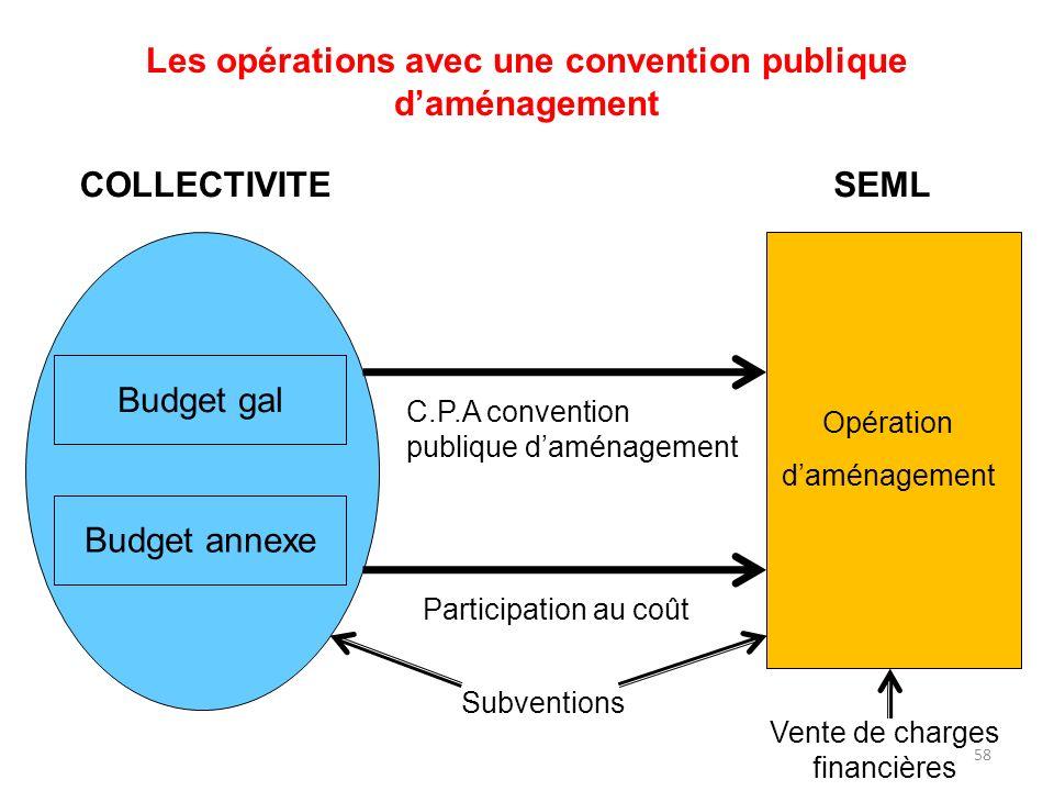 Les opérations avec une convention publique