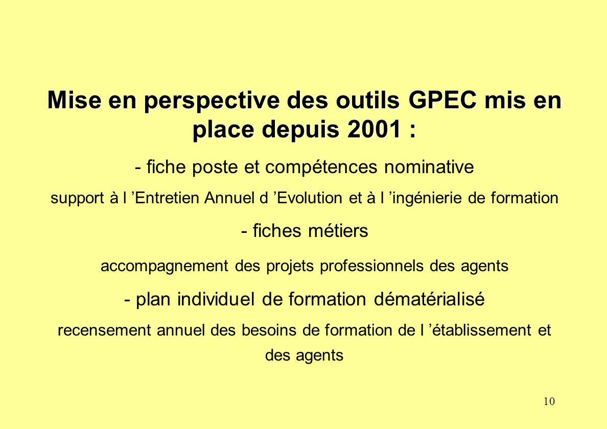 Mise en perspective des outils GPEC mis en place depuis 2001 :