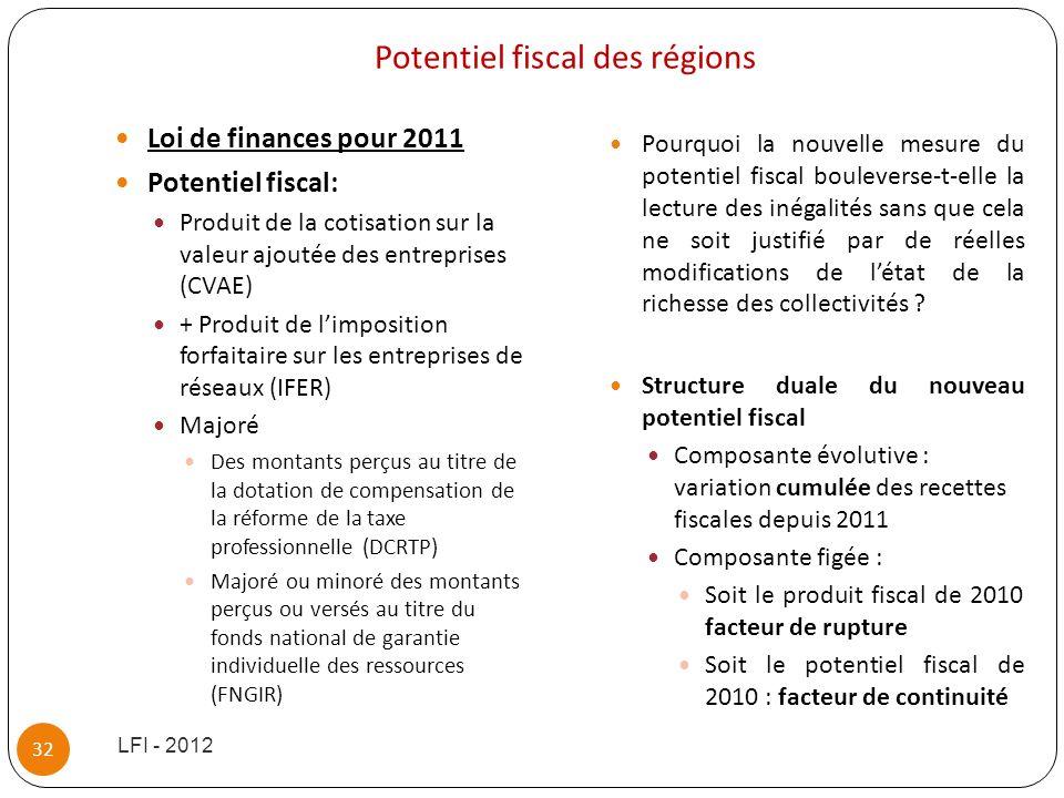 Potentiel fiscal des régions