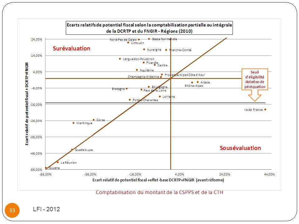 Comptabilisation du montant de la CSPPS et de la CTH