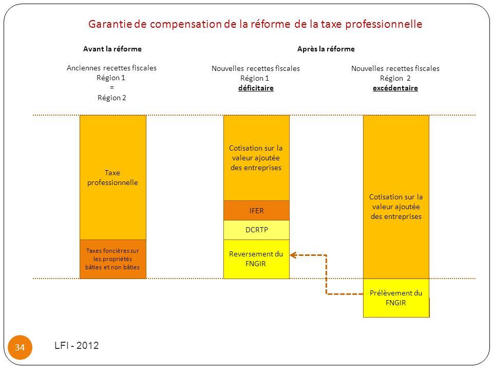 Garantie de compensation de la réforme de la taxe professionnelle