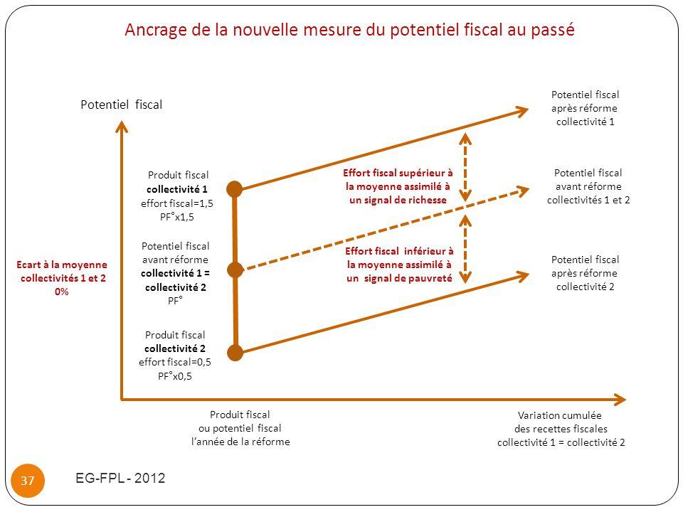 Ancrage de la nouvelle mesure du potentiel fiscal au passé