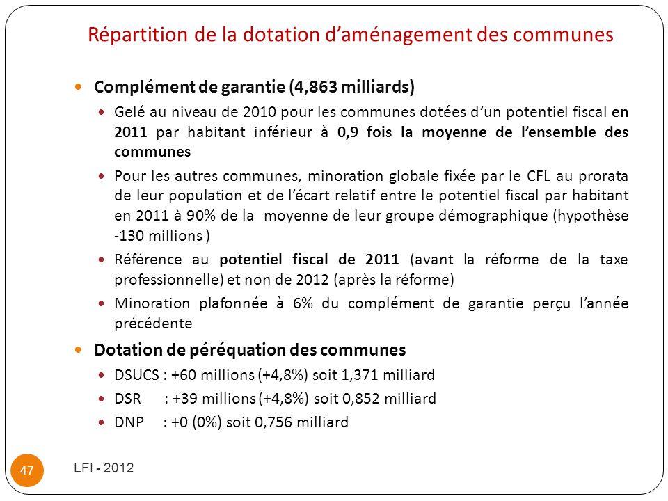 Répartition de la dotation d'aménagement des communes