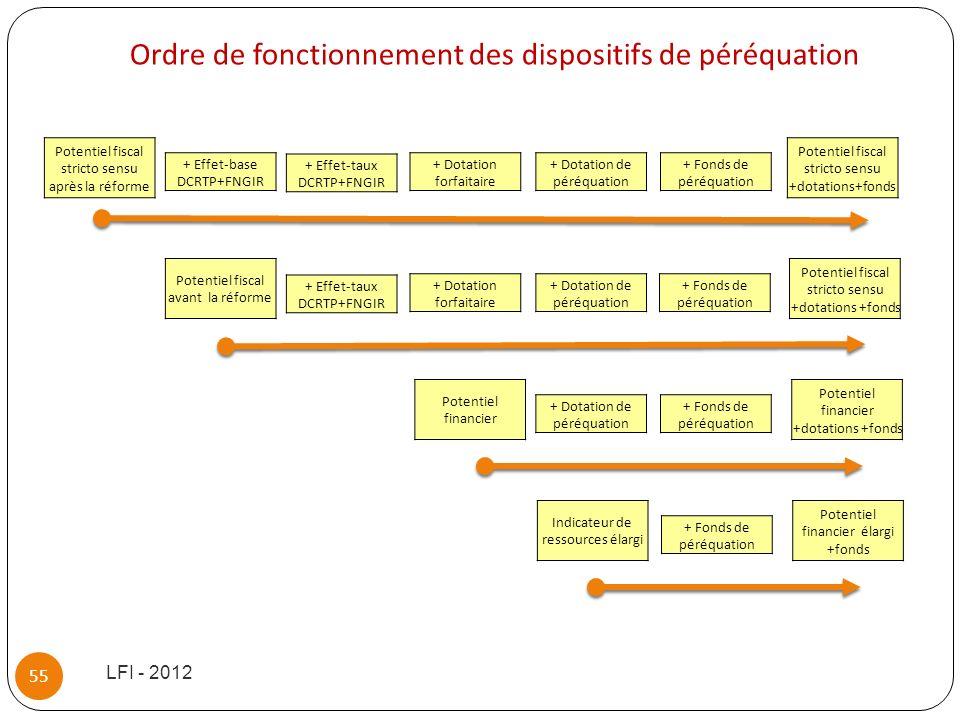 Ordre de fonctionnement des dispositifs de péréquation