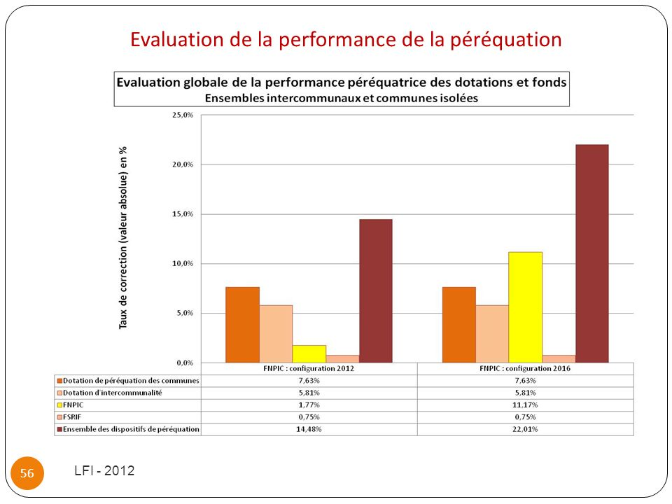 Evaluation de la performance de la péréquation