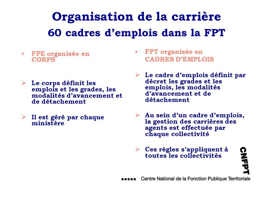 Organisation de la carrière 60 cadres d'emplois dans la FPT