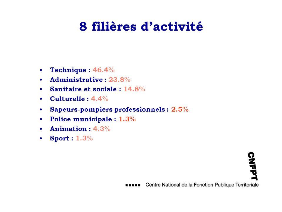 8 filières d'activité Technique : 46.4% Administrative : 23.8%