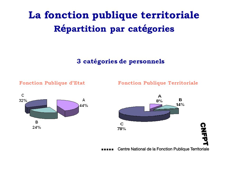 La fonction publique territoriale Répartition par catégories