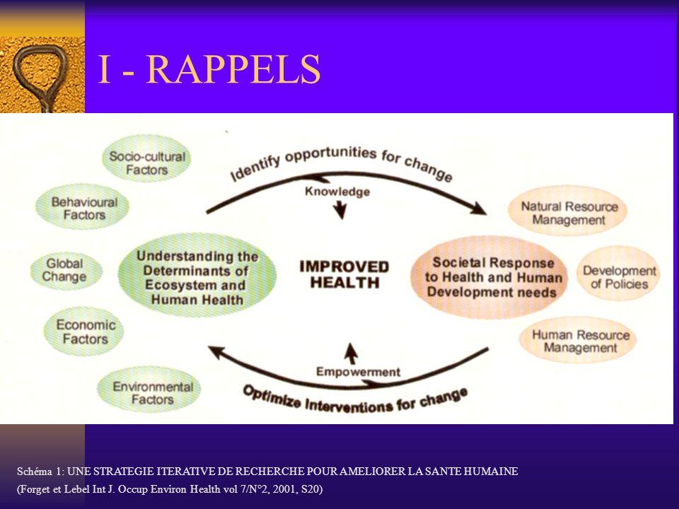 I - RAPPELS Schéma 1: UNE STRATEGIE ITERATIVE DE RECHERCHE POUR AMELIORER LA SANTE HUMAINE.