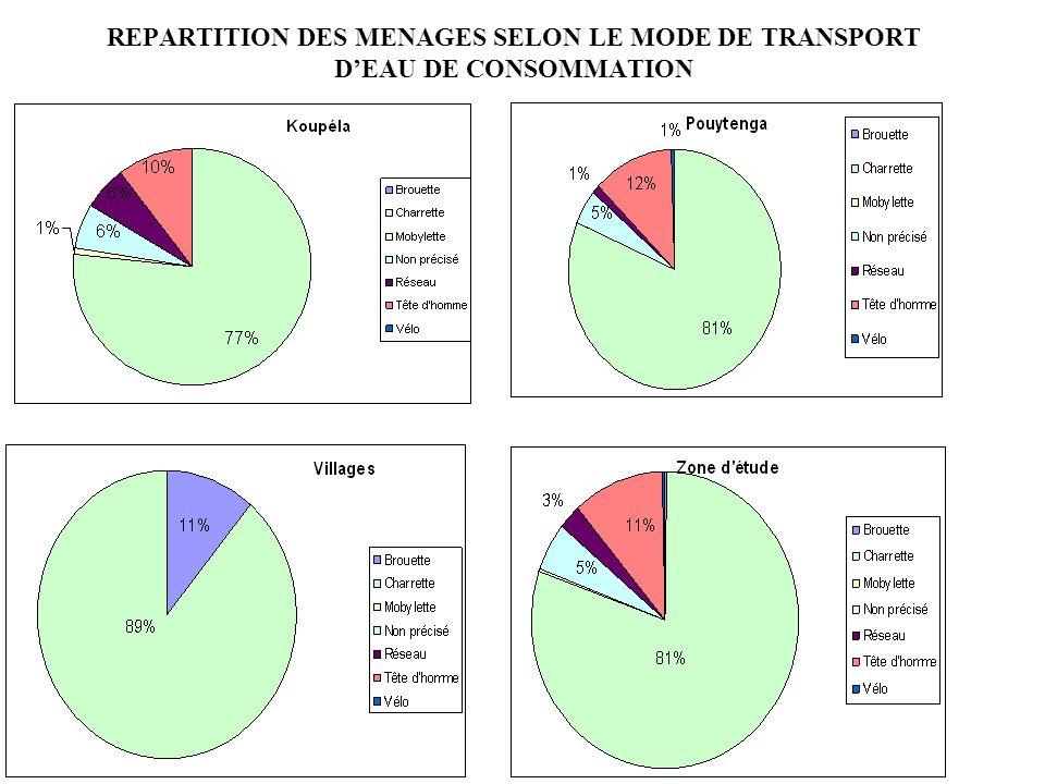 REPARTITION DES MENAGES SELON LE MODE DE TRANSPORT D'EAU DE CONSOMMATION