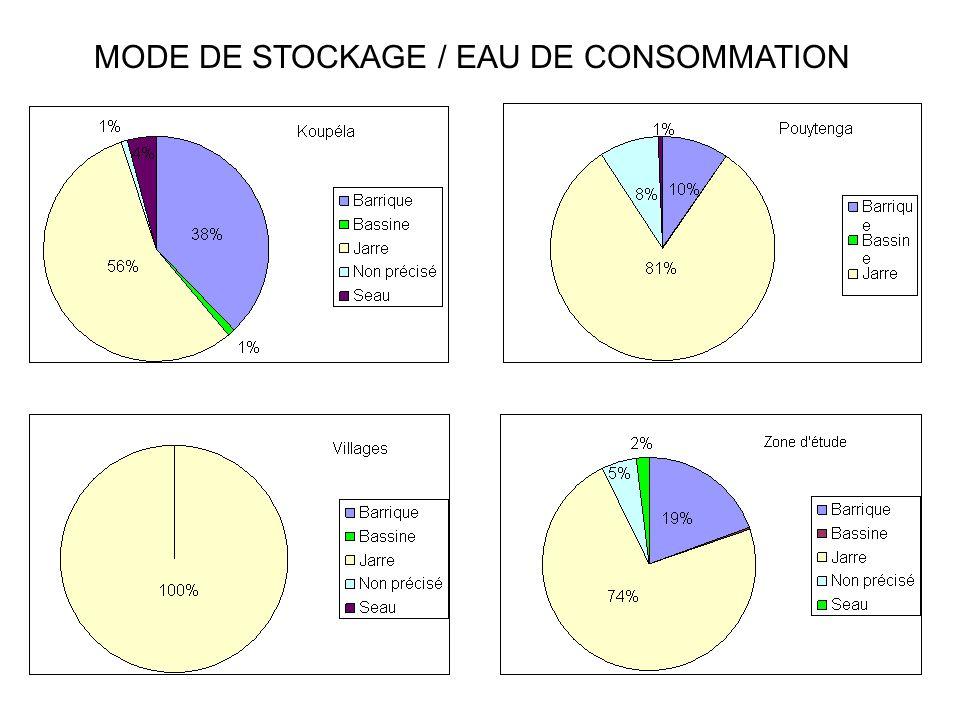 MODE DE STOCKAGE / EAU DE CONSOMMATION