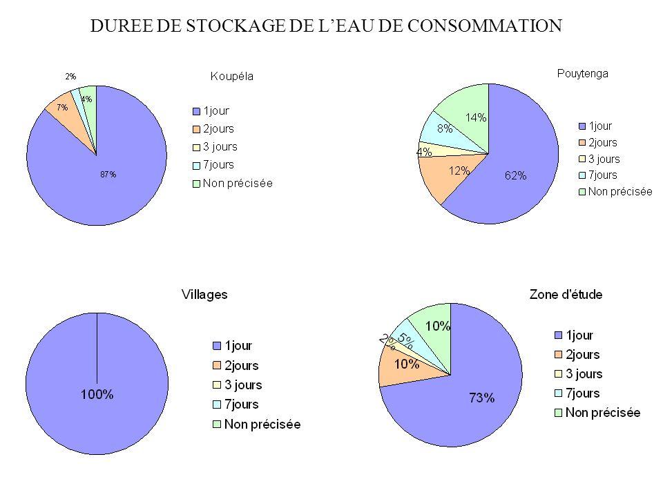 DUREE DE STOCKAGE DE L'EAU DE CONSOMMATION
