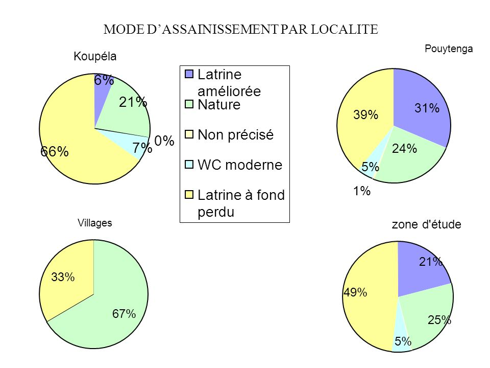 MODE D'ASSAINISSEMENT PAR LOCALITE