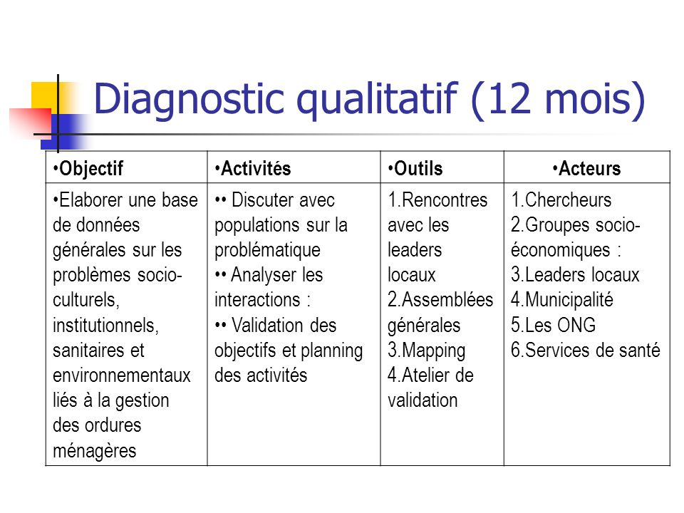 Diagnostic qualitatif (12 mois)