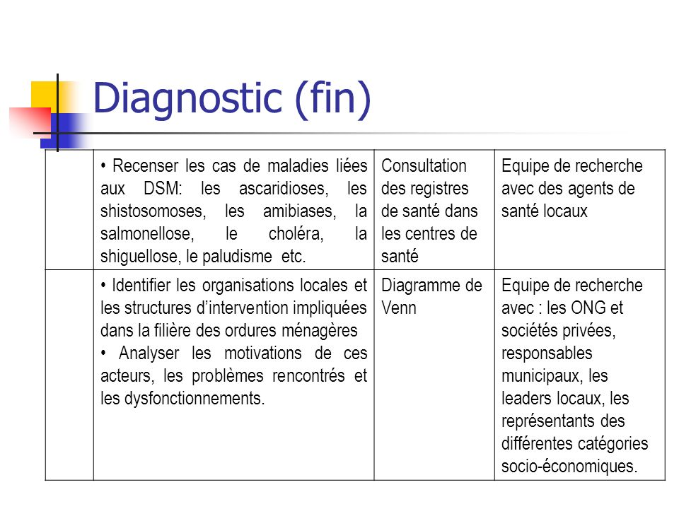 Diagnostic (fin)