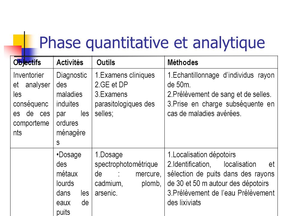 Phase quantitative et analytique