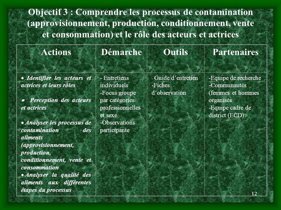 Objectif 3 : Comprendre les processus de contamination (approvisionnement, production, conditionnement, vente et consommation) et le rôle des acteurs et actrices