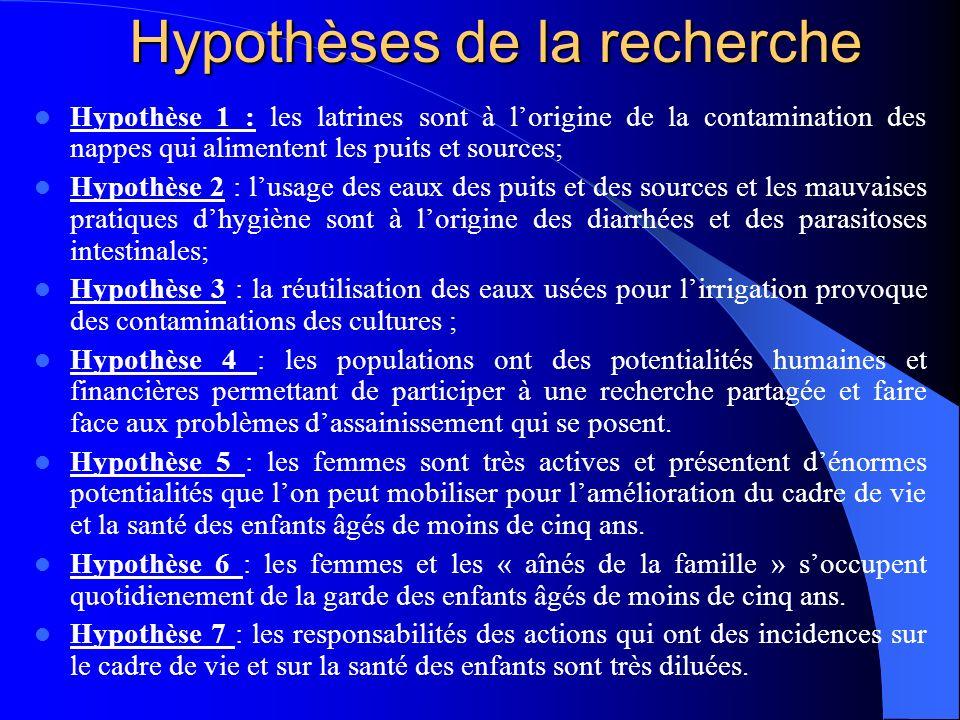 Hypothèses de la recherche