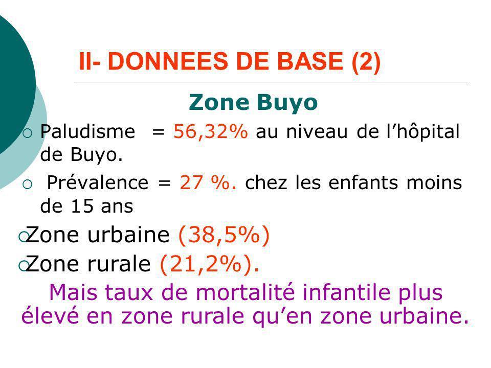 II- DONNEES DE BASE (2) Zone Buyo Zone urbaine (38,5%)
