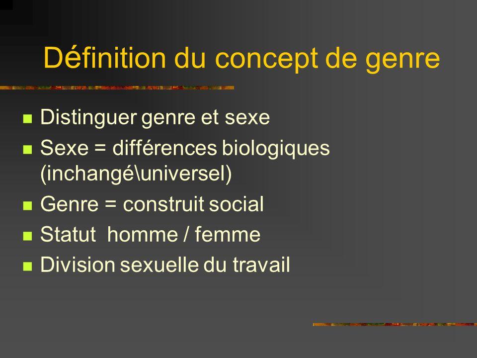 Définition du concept de genre