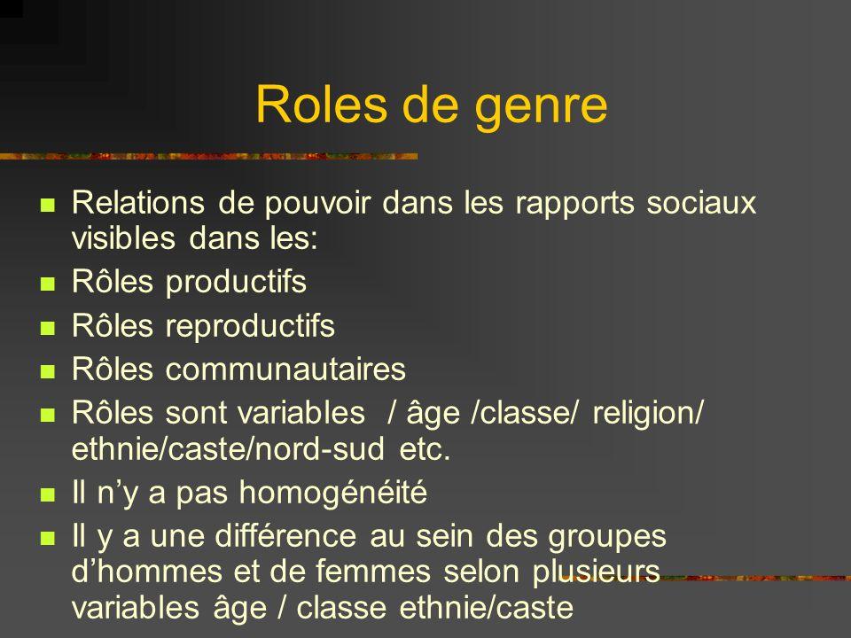 Roles de genre Relations de pouvoir dans les rapports sociaux visibles dans les: Rôles productifs.