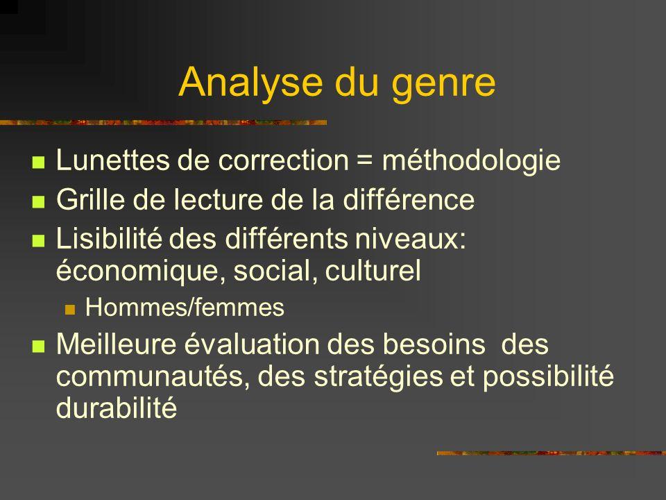 Analyse du genre Lunettes de correction = méthodologie