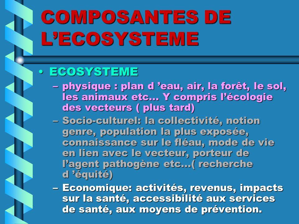 COMPOSANTES DE L'ECOSYSTEME