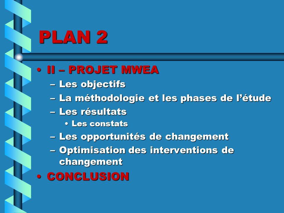 PLAN 2 II – PROJET MWEA CONCLUSION Les objectifs