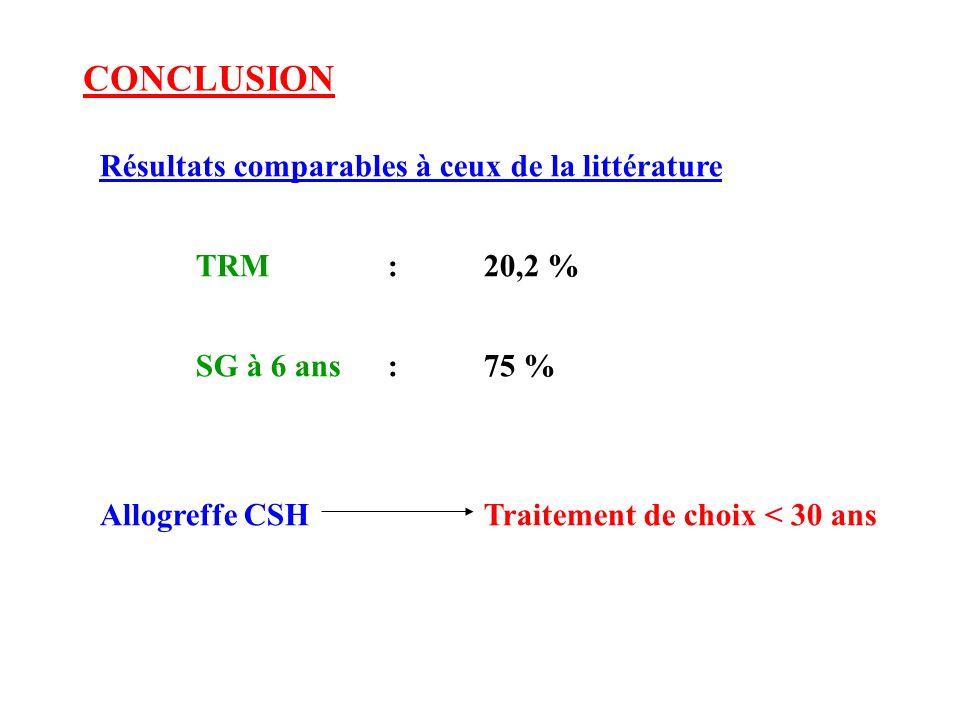 CONCLUSION Résultats comparables à ceux de la littérature TRM : 20,2 %
