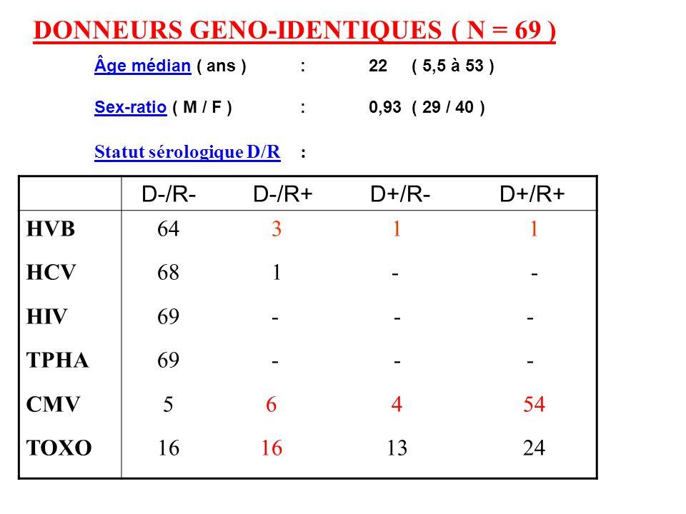 DONNEURS GENO-IDENTIQUES ( N = 69 )