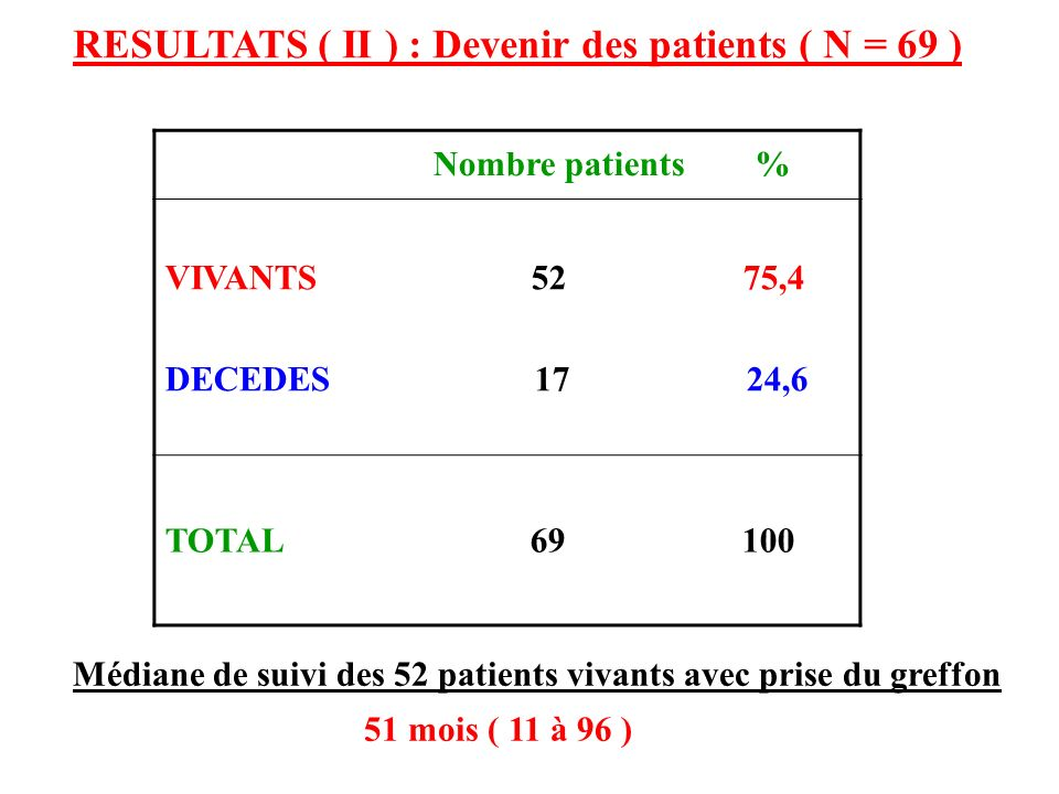 RESULTATS ( II ) : Devenir des patients ( N = 69 ) Nombre patients %