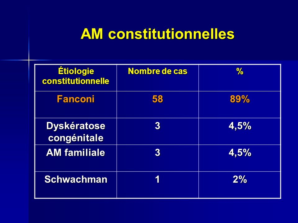 AM constitutionnelles