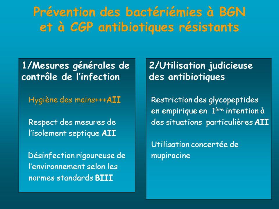 Prévention des bactériémies à BGN et à CGP antibiotiques résistants