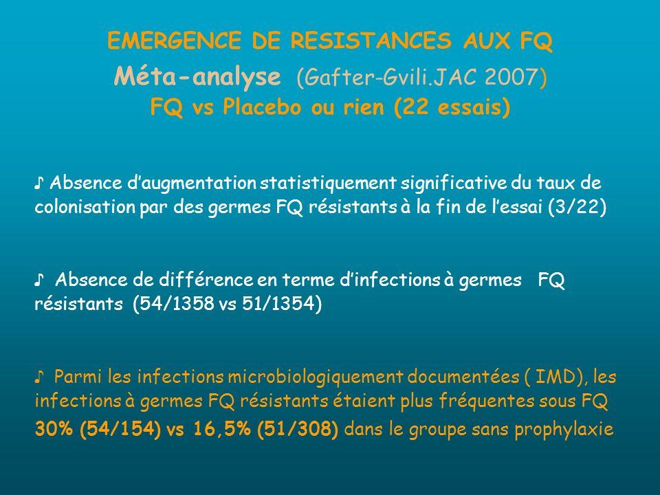 EMERGENCE DE RESISTANCES AUX FQ Méta-analyse (Gafter-Gvili