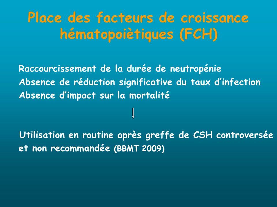 Place des facteurs de croissance hématopoiètiques (FCH)