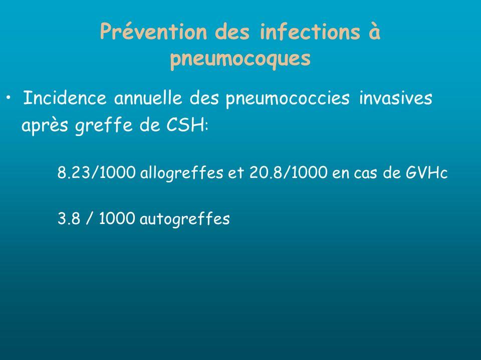Prévention des infections à pneumocoques