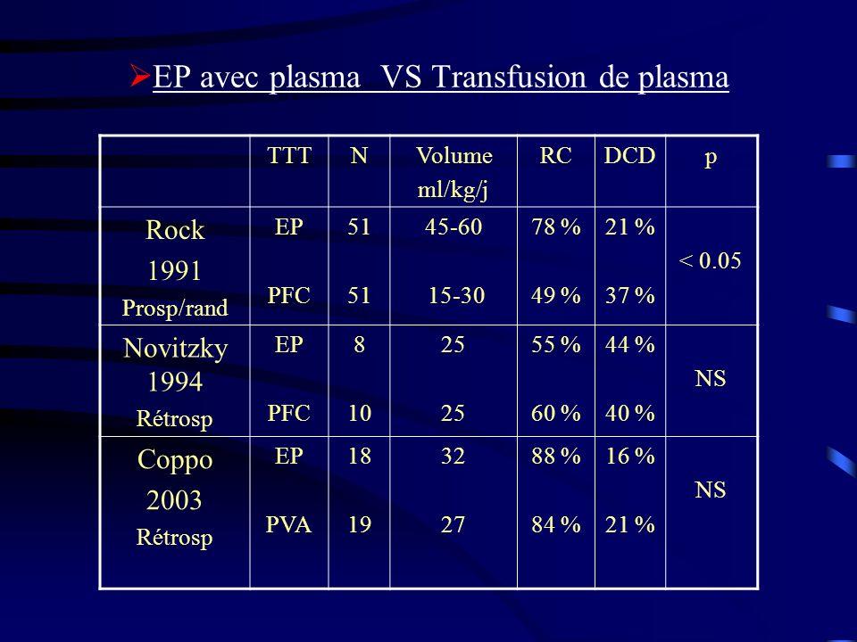 EP avec plasma VS Transfusion de plasma