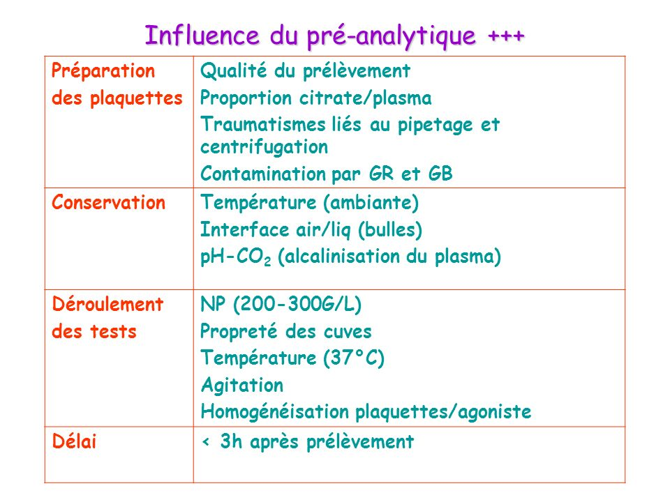 Influence du pré-analytique +++