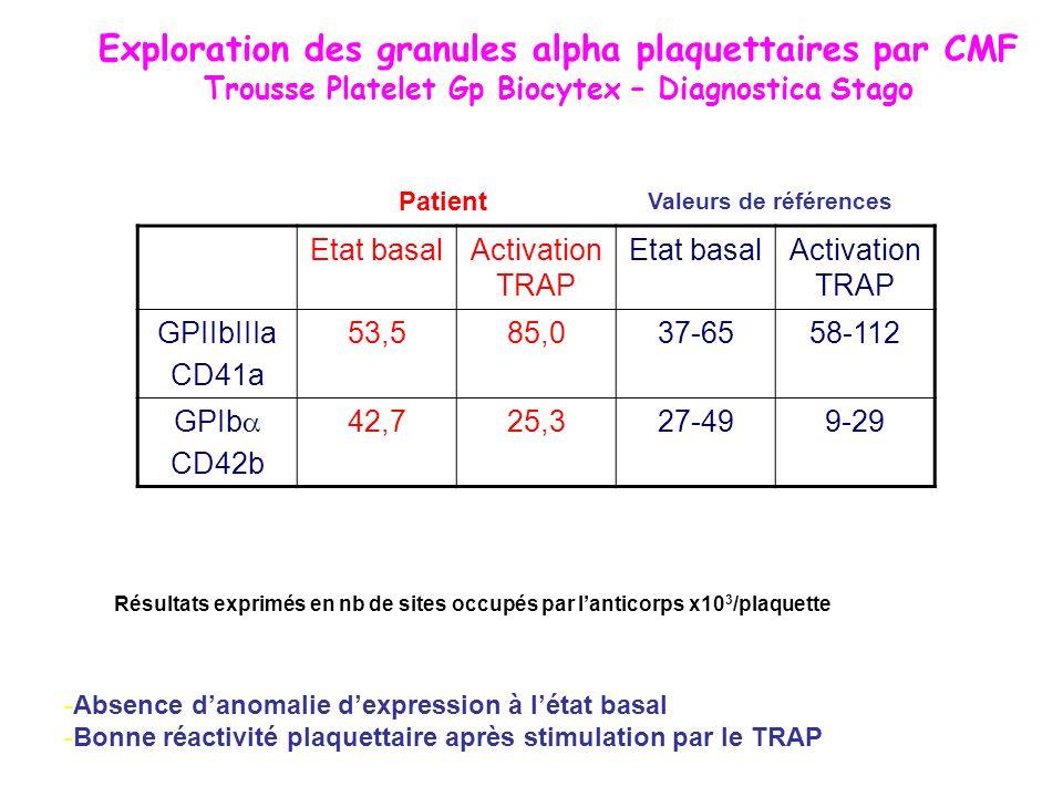 Exploration des granules alpha plaquettaires par CMF