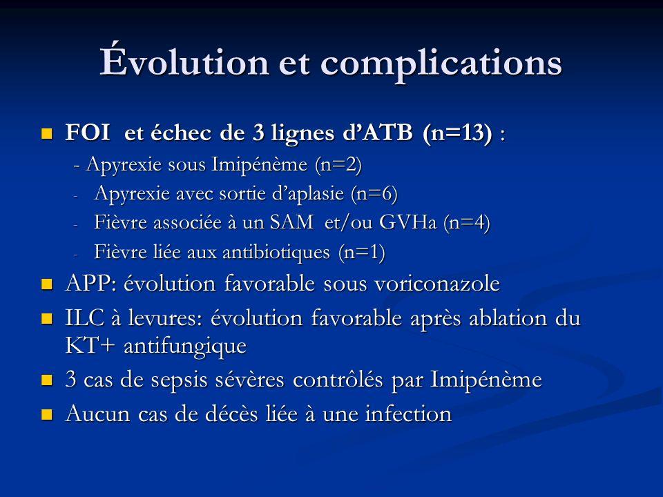 Évolution et complications