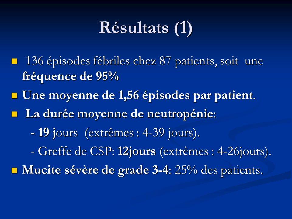 Résultats (1) 136 épisodes fébriles chez 87 patients, soit une fréquence de 95% Une moyenne de 1,56 épisodes par patient.