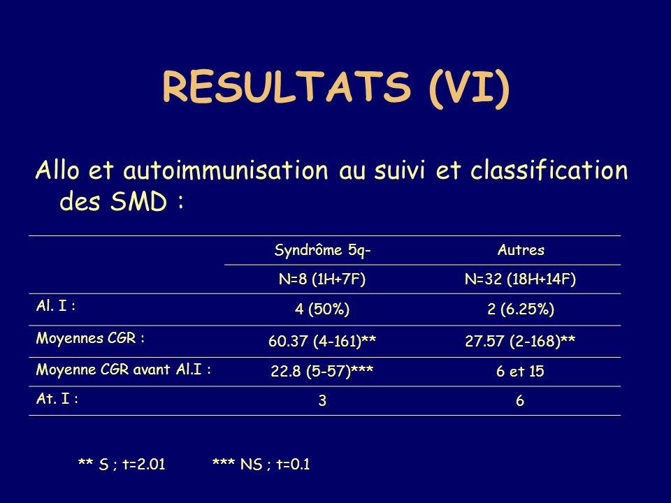RESULTATS (VI) Allo et autoimmunisation au suivi et classification des SMD : Syndrôme 5q- Autres.